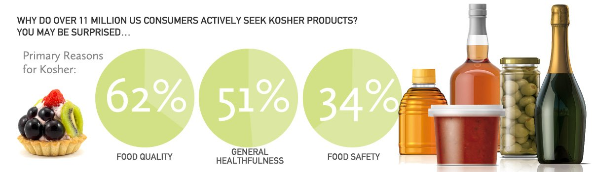 Over 11 million US Consumers Actively Seek Kosher Products